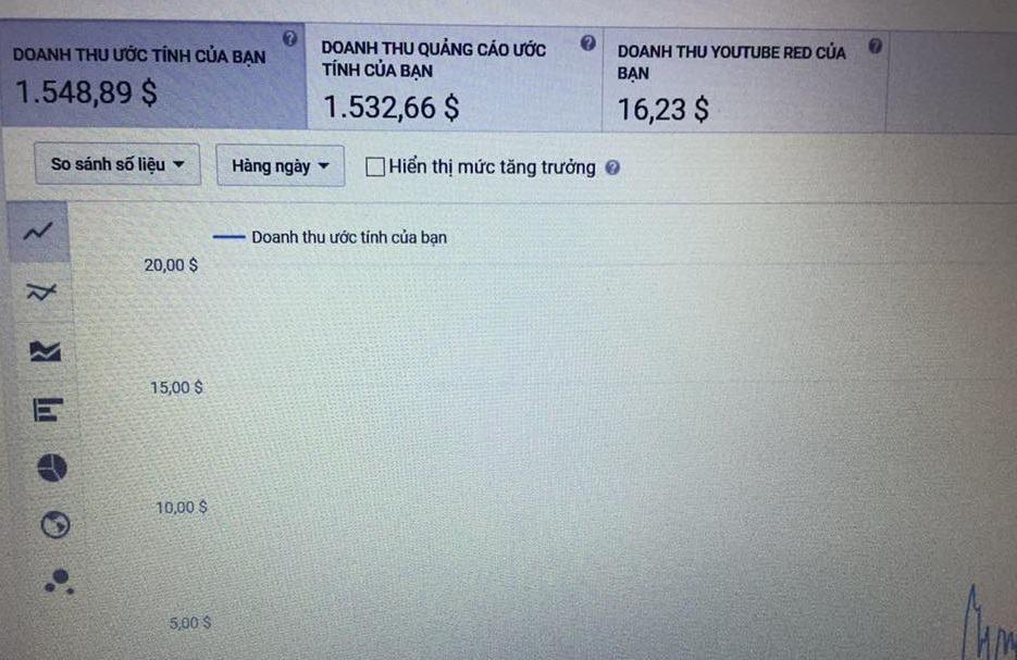 Thu Nhap Youtube Viet Nam