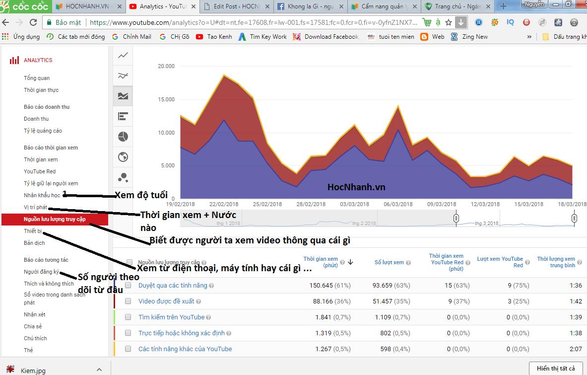 Tinh năng của analytics Youtube